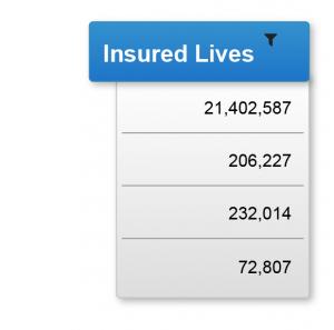 Insured Lives